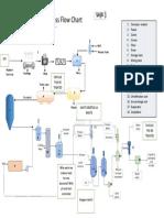 Lysine Process Flow