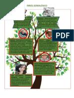 Árbol Genealogico.......... CARMITA