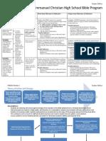 module 2 echs bible program logic model