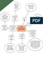 Infografia de organizaciones científicas y tecnológicas