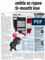 05132015 Stocks Tumble as Rupee Falls to 20 Month Low