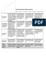 interpersonal rubric