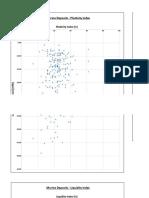 Figure 14 - Marine Deposit Plasticity Chart