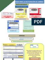 Impresos Para La Facturación de Correo1.Pps