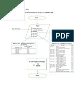 Flow chart internal pressure contaiment
