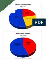 Conservation Bond Pie Charts