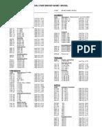 2007 Survey Dialyser Codes