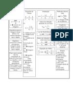 Física - Formulário - Óptica