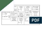 Física - Formulário - Dinâmica