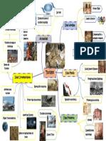 Mapa Mental Historia Del Turismo Pdf1