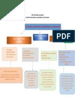 Mapa Conceptual de las visión general del movimiento universitario