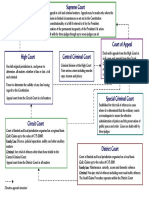 Structure of Ireland's Courts