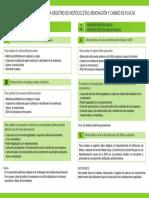 Requisitosregistrodemotocicletas