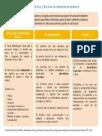 Cuadro Formacion Civica y Etica