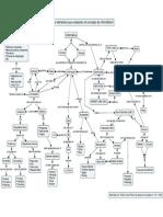Mapa Informática - ¿Cuáles Son Los Elementos Que Componen La Informática?