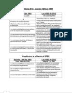 189925071-cuadro-comparativo-de-leyes-1295-de-1994-1562-de-2012-pdf