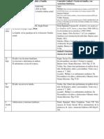 Cronograma Curso Psicoanálisis y Familia Central II Sem 2017