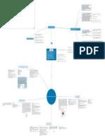 Mapa mental Procesos de Software