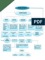 Mapa Conceptual de Las Teorias de Piaget1