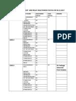 Switchyard Equipment Healthiness Status