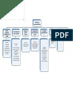 Diagrama Tecnicas y Proc Auditoria