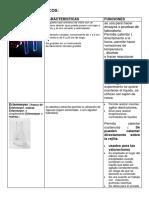 Materiales básicos de Laboratorio de  Química
