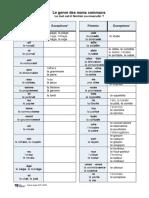 Le genre des noms communs Tableau et exercices.pdf