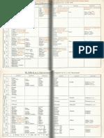 Conjugaison Verbes non contractes.pdf