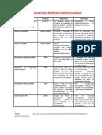 QUADRO RESUMO DOS REMÉDIOS CONSTITUCIONAIS_PDF.pdf