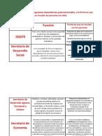 Funciónes de Las Instituciones Gubernamentales