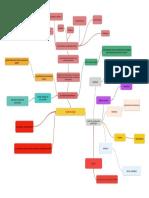 Mapa mental sobre epistemologia.docx