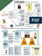 92778684-Processo-Civil-Em-8-Passos.pdf