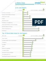 Best and Worst Metros for Job Seekers - July 2010