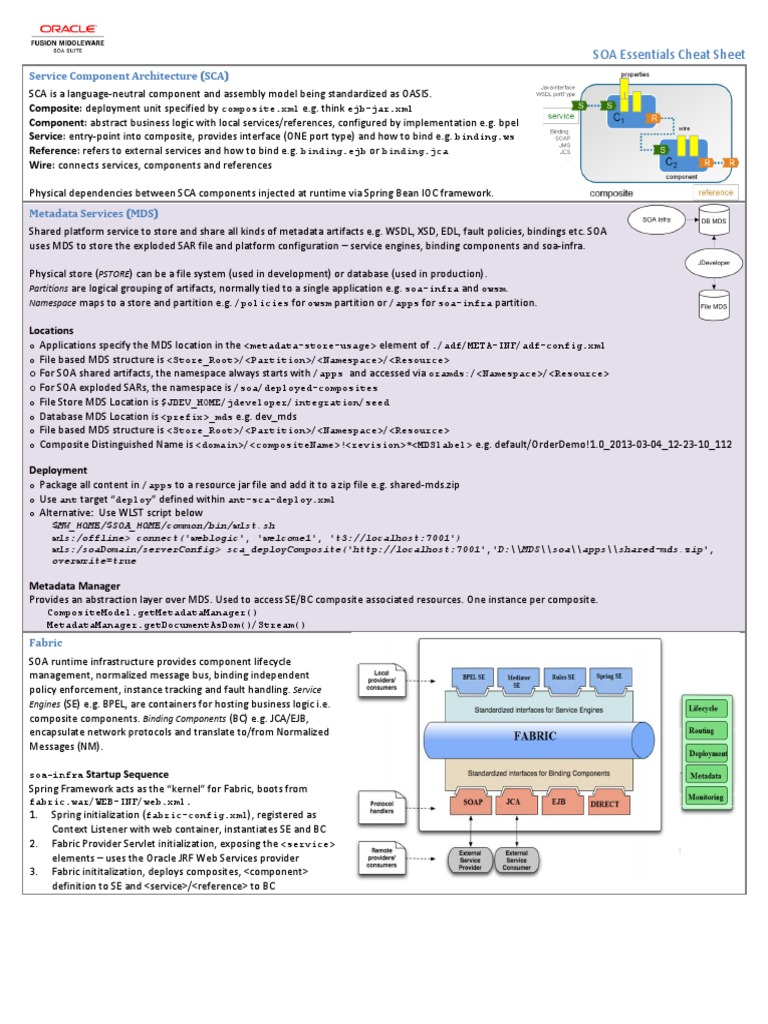 Oracle Fusion Middleware SOA Essentials Cheat Sheet | Service