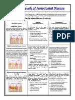 4 Levels of Perio Dz