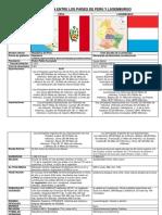Comparación Entre Los Países de Perú y Luxemburgo