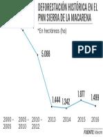 Deforestación La Macarena
