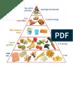 Tema Kesihatan Piramid Makanan d Aktiviti