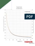 Viscosity vs Temperature Chart