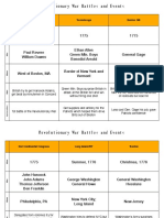 revolutionary war battles chart answers 2017