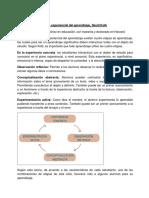 Ciclo Experiencial Del Aprendizaje (AYUDA PARA ACTIVIDAD)