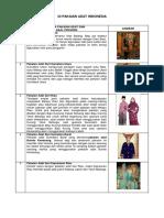 34 PAKAIAN ADAT INDONESIA.docx