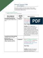 newst jd assessment taxonomy