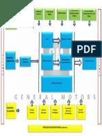 Mapa de Procesos GM