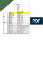 各品牌LTE产品清单