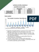 Automobile sector India