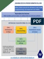 12. Evaluación Formal de La Seguridad (Efs-omi)