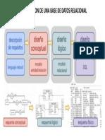 Diseño de Una Base de Datos Relacional