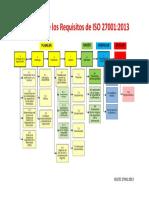 ISO 27001 Estructura