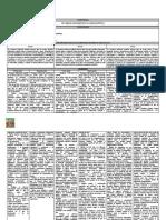 Competencias, Capacidades, Estándares y Desempeños, Según El Curriculo Nacional.